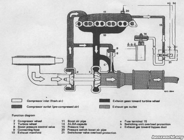 vacuum diagram - Page 2 - Mercedes-Benz Forum