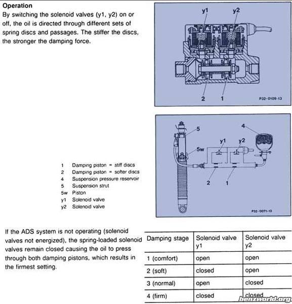 Adaptive Ding System Ads 600sel Mercedesbenz Forum