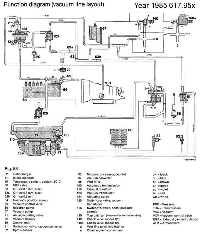Need Vacuum Diagram  1984  1985