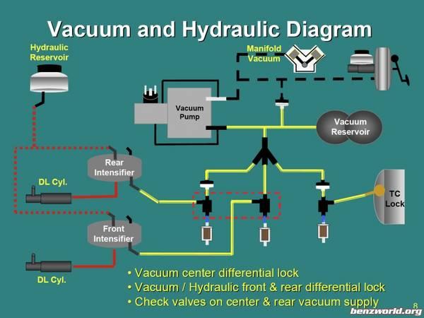 Diff Lock Vacuum System Diagram