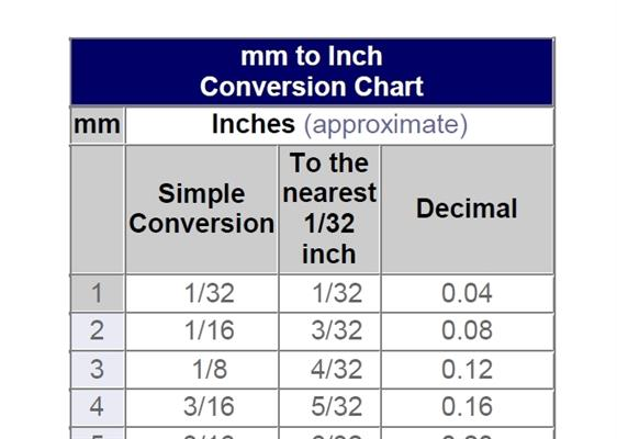 Millimeter to inches conversion chart pdf