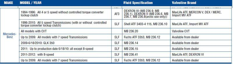atf 134 or atf 3353 - Mercedes-Benz Forum