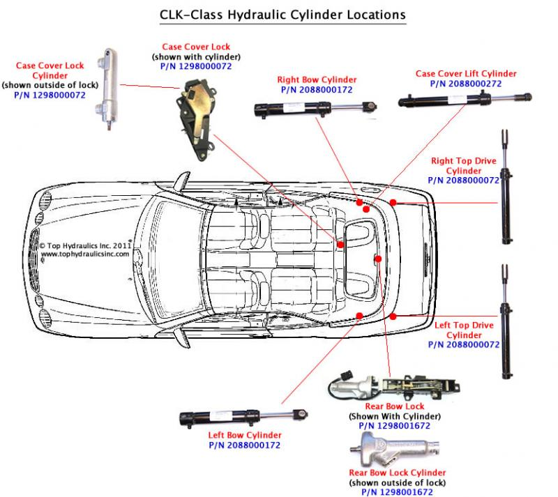 Location Of Your W208 Clk Convertible Top Hydraulic
