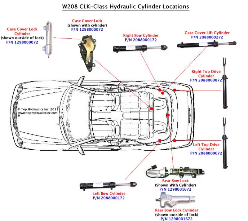 Soft Top Hydraulic Cylinder Operation Query Mercedes
