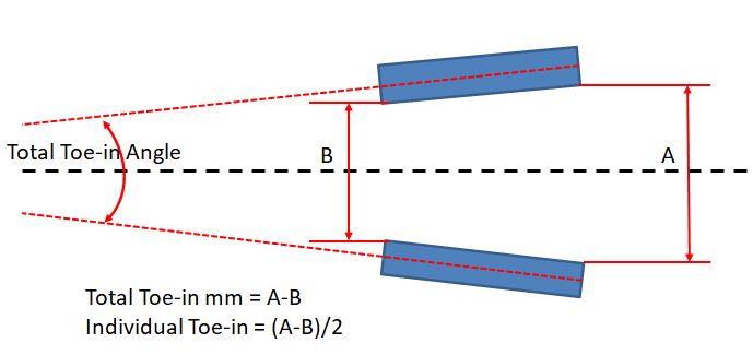 Rear Wheel Toe-in Angle Versus Mm