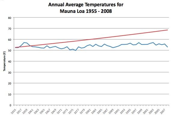 Global Warming Advocates wonder why people do not believe them?-mauna-loa-temps.jpg