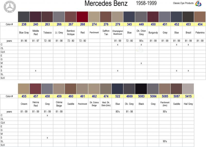 Mercedes interior color codes | Auto Today