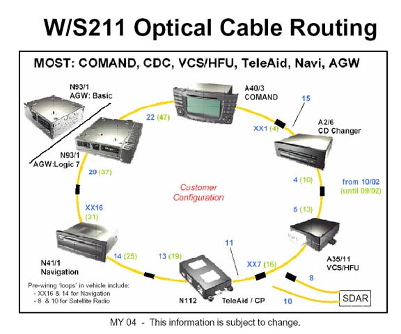 Mb E350 4matic 2006 center stereo radio nav unit problem