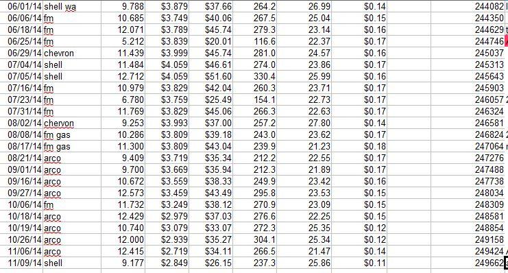 mpg spreadsheet