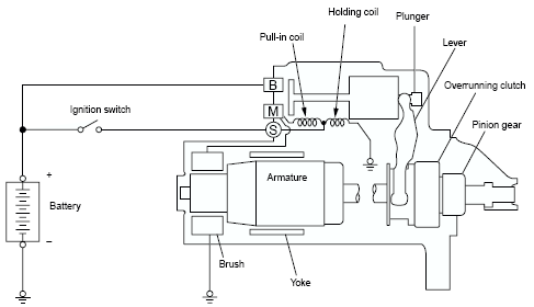 Wiring Diagram Starter Motor: Mitsubishi Starter Wiring Diagram - Wiring Diagram Fascinatingrh:15.gtsbwko.oeb-out-of-the-blue.de,Design