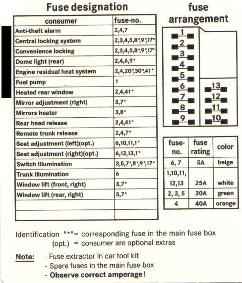 99 C230 Fuse Guide Mercedes Benz Forum