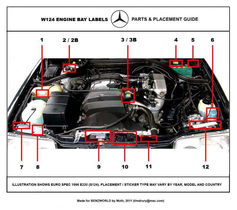W124 Series - Illustrated Guide to Engine Bay Stickers - Mercedes
