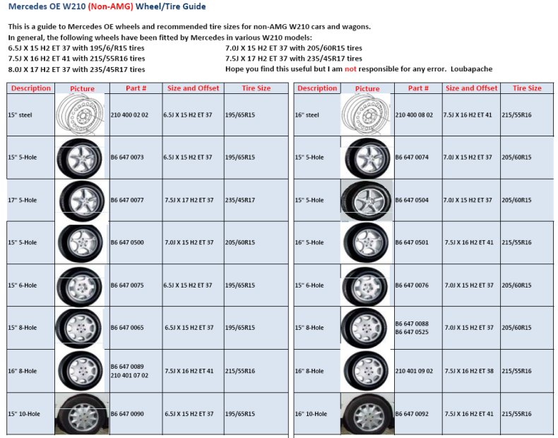W210 Wheel Information - Mercedes-Benz Forum